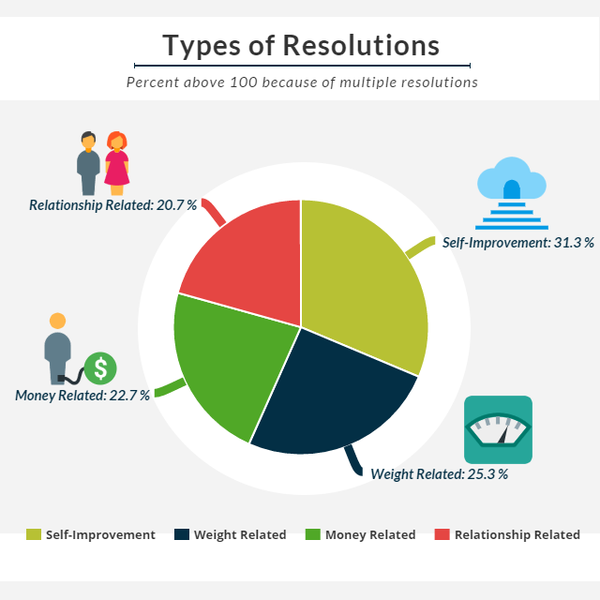 types of resolutions