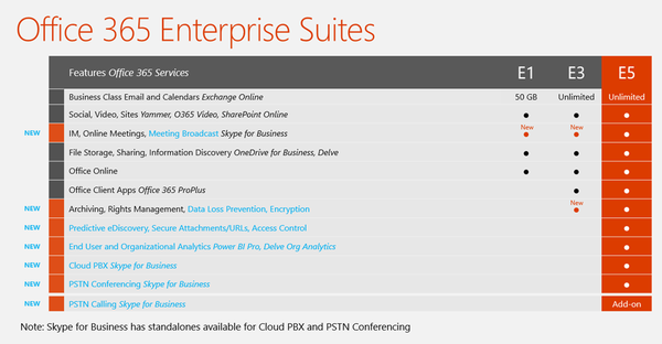 A look at office 365 versions - Office 365 specifications ...